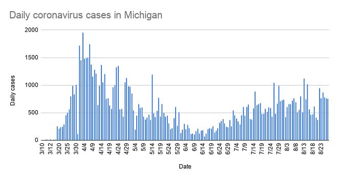 daily_coronavirus_cases_in_michigan_-3.png