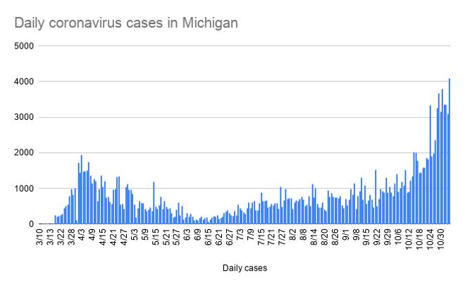 daily_coronavirus_cases_in_michigan-8.png