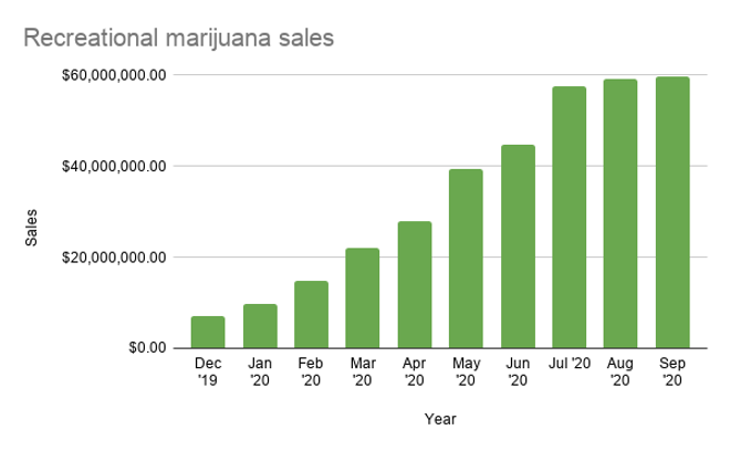 recreational_marijuana_sales.png
