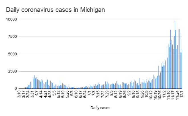 daily_coronavirus_cases_in_michigan-12.png