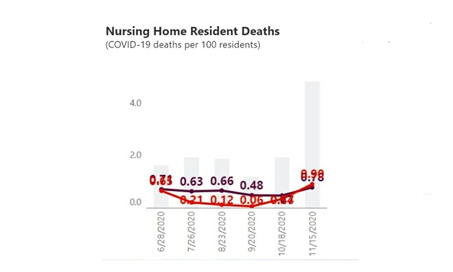 Michigan (red) COVID nursing home resident deaths per 100, compared with national (gray) deaths. - AARP