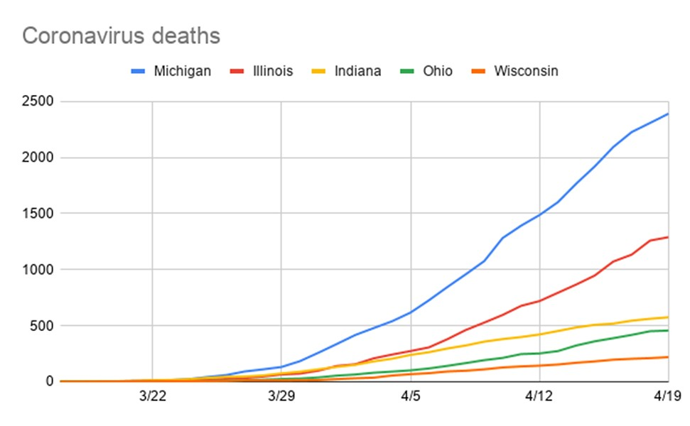 Of the Midwestern states, Michigan has been hit by the coronavirus the hardest. -  -  -  -  - State - # of cases - # of deaths -  -  - Michigan - 30,717 - 2,307 -  -  - Illinois - 29,160 - 1,259 -  -  - Indiana - 10,641 - 545 -  -  - Ohio - 10,222 - 451 -  -  - Wisconsin - 4,199 - 211 -  -  - Source: Numbers reported by CDC as of Monday, April 20. - STEVE NEAVLING