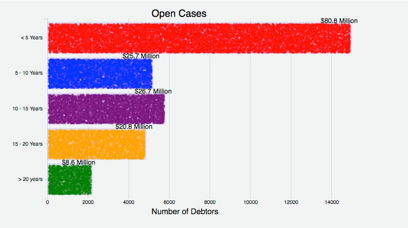 The chart above represents Open Credit Acceptance Debt Collection cases, or cases in which the defendant(s) has not yet satisfied the judgment(s) against them. The numbers on the left indicate how long the cases in that category have been open. The numbers at the bottom indicate how many defendants there are in all cases in a given category. The numbers atop each bar indicate how much money has been secured in judgments against all the defendants in all cases in that category. - JALOPNIK