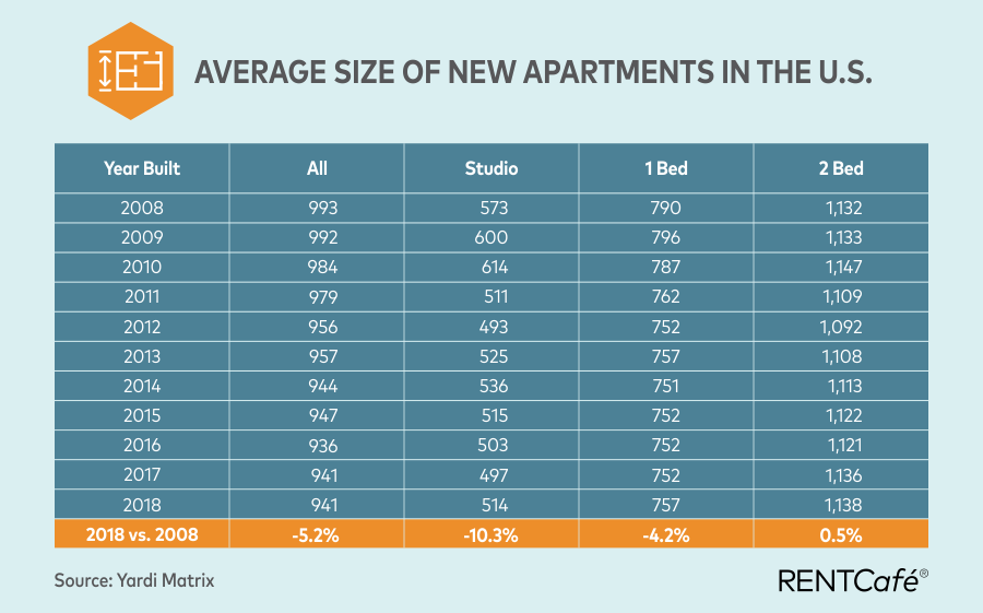 Detroit apartments are getting smaller yet you 39 re paying - Average 1 bedroom apartment size ...