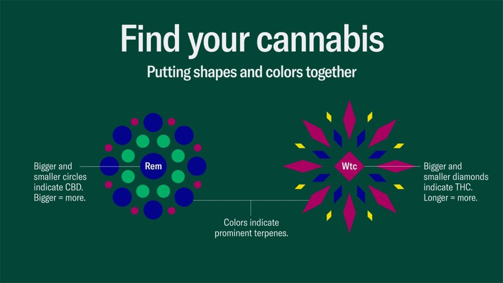 Image result for leafly