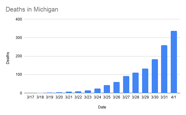 deaths_in_michigan-8.png