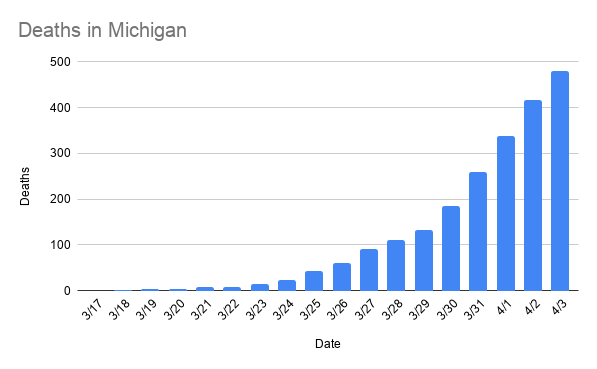 deaths_in_michigan-10.png