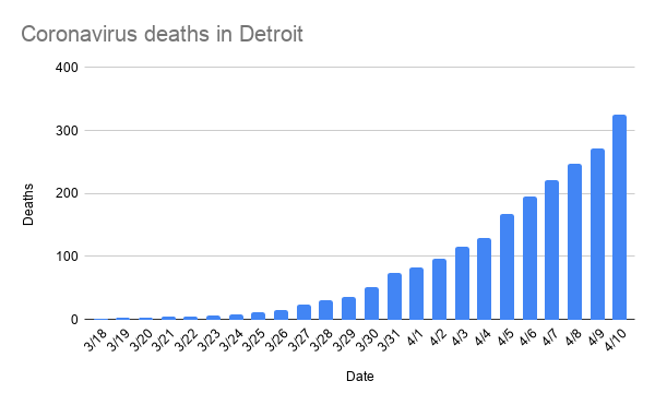 coronavirus_deaths_in_detroit-12.png