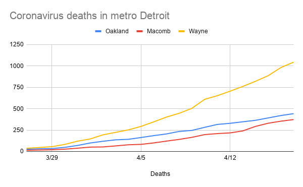 coronavirus_deaths_in_metro_detroit-2.png