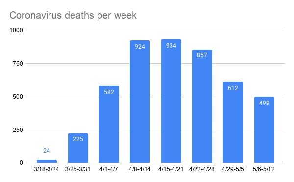 coronavirus_deaths_per_week.png
