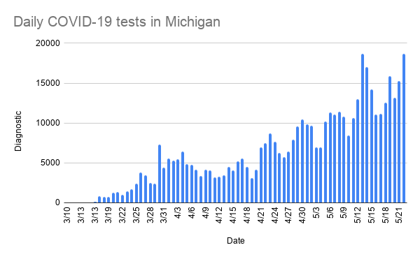 daily_covid-19_tests_in_michigan.png