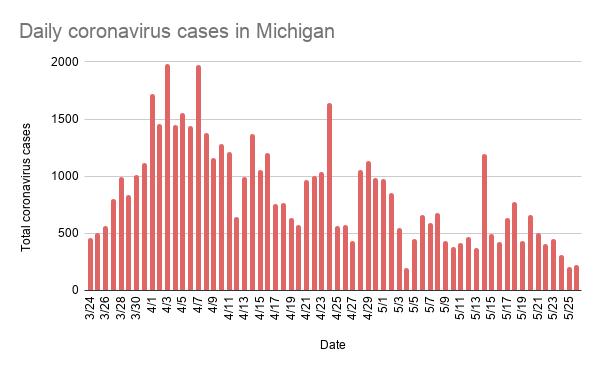 daily_coronavirus_cases_in_michigan.png