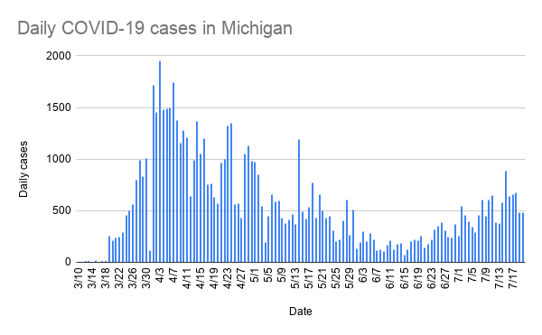 daily_covid-19_cases_in_michigan.png