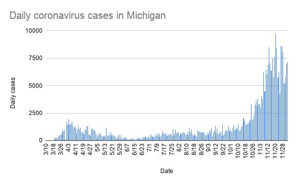 daily_coronavirus_cases_in_michigan_-7.png