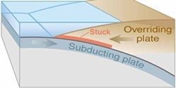 1. Tectonic plate boundary before earthquake. In the case of last week's event, the overriding plate is the Pacific Plate (blue-gray), and the subducting plate is the North American Plate (brown).