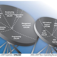 Station Identification 2006-07 Non-Operating Revenue = $704,174. 2006-07 Expenses = $946,160. Source: KHSU-FM Analytical Overview, year ended June 30, 2007. © North Coast Journal