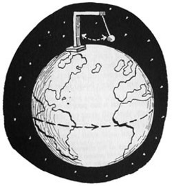 A pendulum swinging over the North Pole. See text for explanation. (Adapted from my book 'Everyday Wonders')