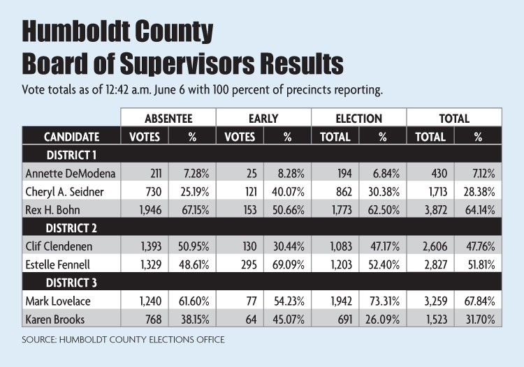 Board of Supervisors results chart - NCJ GRAPHICS