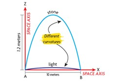 © NCJ GRAPHICS - Close to the Earth's surface, the paths of a stone and ray of light appear to follow different degrees of curvature (Diagram 1).  In spacetime (Diagram 2), they are seen to follow the same degree of curvature.