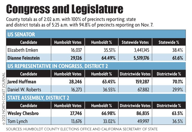 Congress and Legislature Elections - NORTH COAST JOURNAL