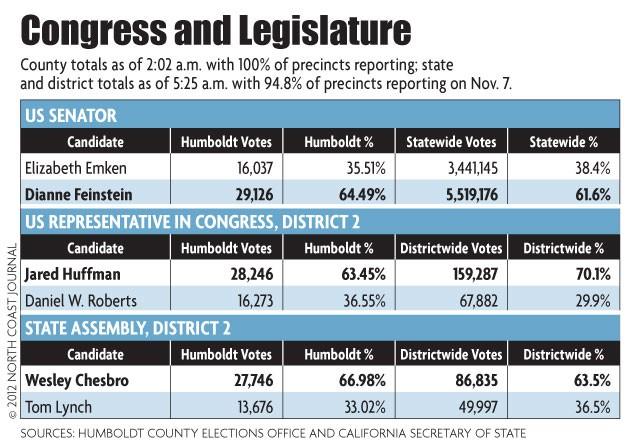 Congress and Legislature Elections - NORTH COAST JOURNAL