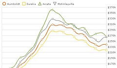 County Home Prices Drop to Lowest Level Since 2004