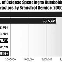 Humboldt At War Dept of Defense Spending to Humboldt County Contractors by Branch of Service, 2000-2007