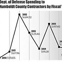 Humboldt At War Dept. of Defense Spending to Humboldt county Contractors by Fiscal Year, 2000-2007