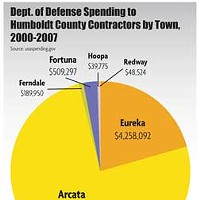 Humboldt At War Dept. of Defense Spending to Humboldt County contractors by Town, 2000-2007
