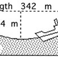 Rogue Waves Diagram of enormous wave length, trough and crest, in meters, in the North Pacific, 1933.