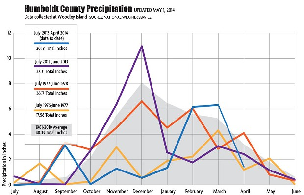 drought-graph-update-050114.jpg