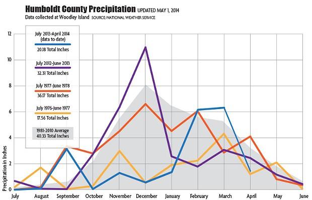 drought-graph-update-050114.jpg