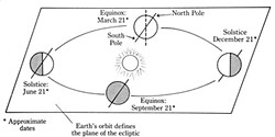 Earth's seasons are courtesy of the 23 degree tilt as we orbit the sun. Diagram by Barry Evans