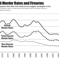 Can We Ban Assault Guns? Estimated Murder Rates and Firearms © north coast journal