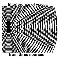 Rogue Waves Even identical wavelengths produce interference patterns when they have multiple sources.