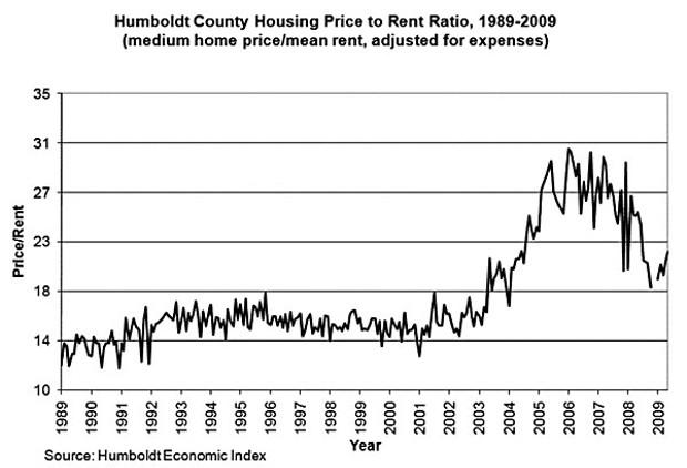 Graph courtesy of the Humboldt Economic Index