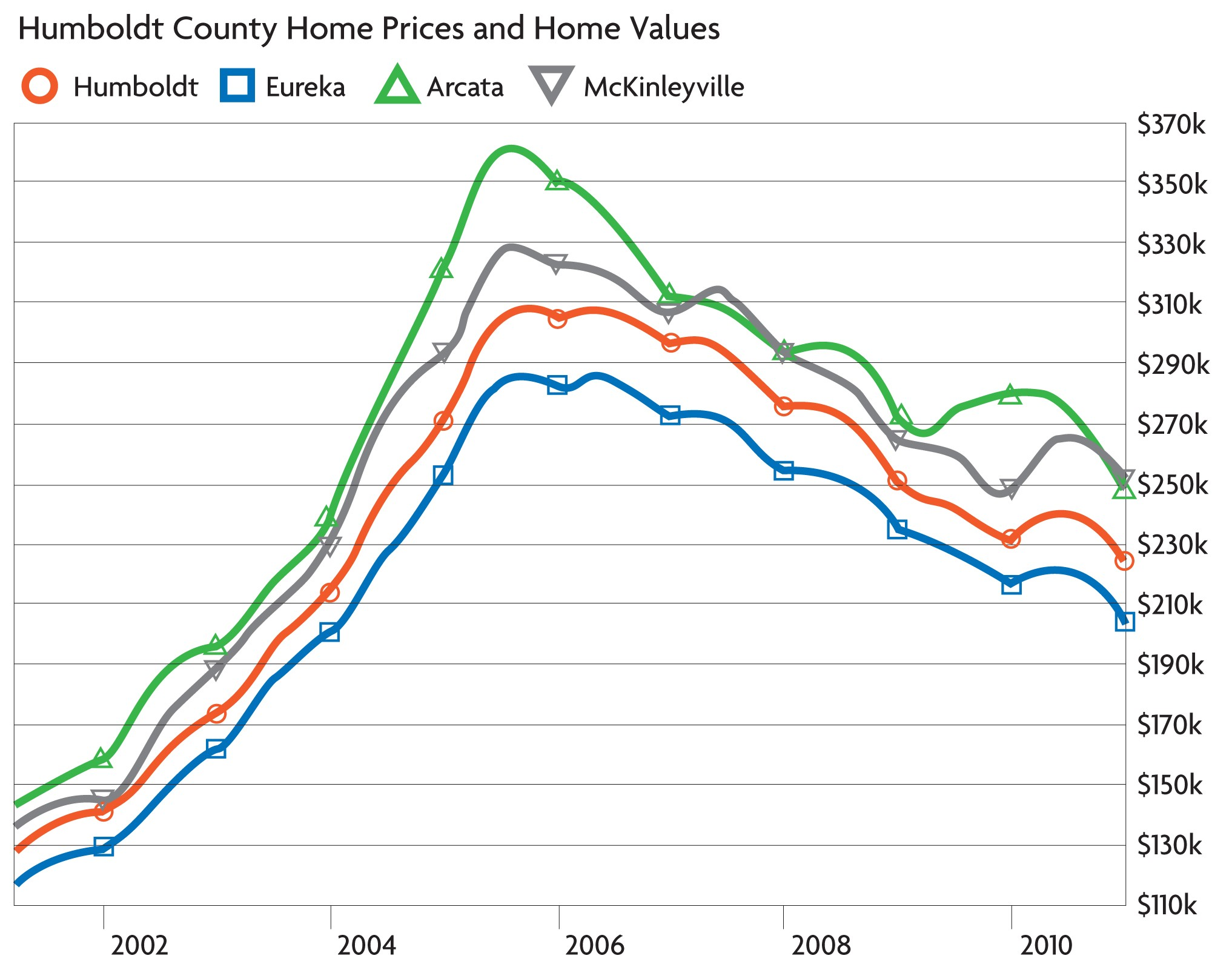 graph courtesy of Zillow.com