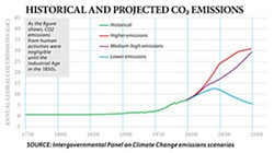 Graph of CO2 emmissions increase