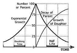 sc-half-life-graph.jpg