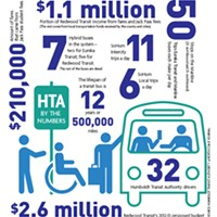 HTA By the Numbers