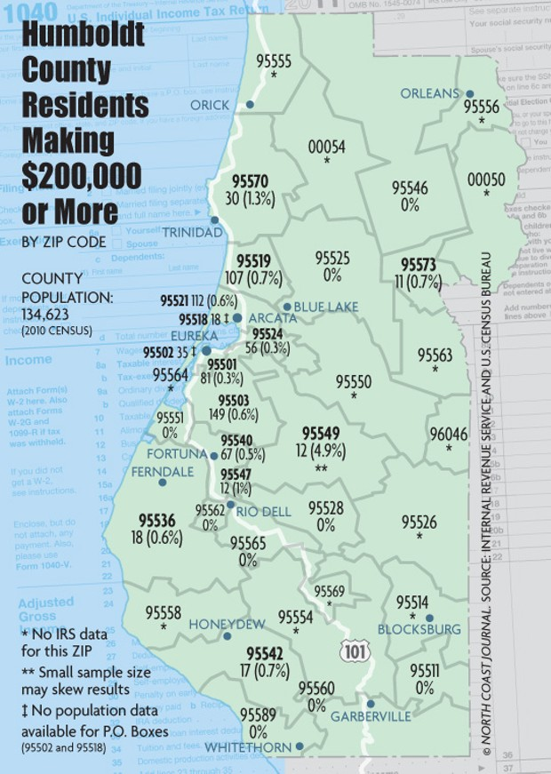Humboldt County's Residents Making $200,000 or More, by ZipCode - © NORTH COAST JOURNAL