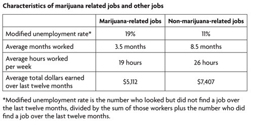 Information provided by the Humboldt Institute for Interdisciplinary Marijuana Research.