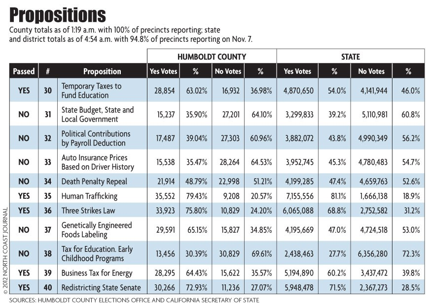 Propositions - NORTH COAST JOURNAL
