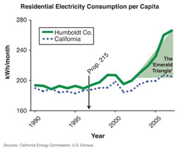 Residential Electricity Consumption per Capita