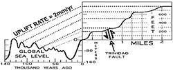 Sea level diagram by Don Garlick