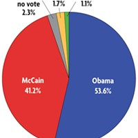 Second District presidential votes