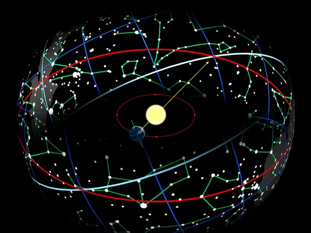 "Seen from Earth, the sun moves along the ecliptic (red). The intersection of the ecliptic and celestial equator (light blue) defines the vernal equinox, now ""in"" Pisces. For the ancient Babylonians, it was in Aries. - TAU'OLUNGA/GNU FREE DOCUMENTATION LICENSE"