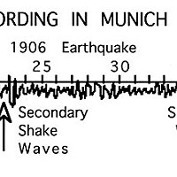 Magnitude and Intensity Seisomographic recording of 1906 earthquake.