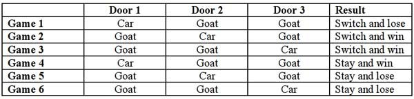 "Six-game matrix exhausts all possibilities for when you pick door 1. If Monty predictably opens a ""goat"" door, switching (games 1, 2 and 3) increases your chance of winning the car to 2/3 compared with 1/3 if you stay (games 4, 5 and 6)."