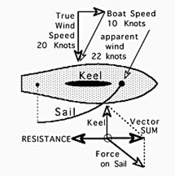 The vector-sum of forces on sail and keel is balanced by the resistance of moving the boat through water. Diagram by Don Garlick.